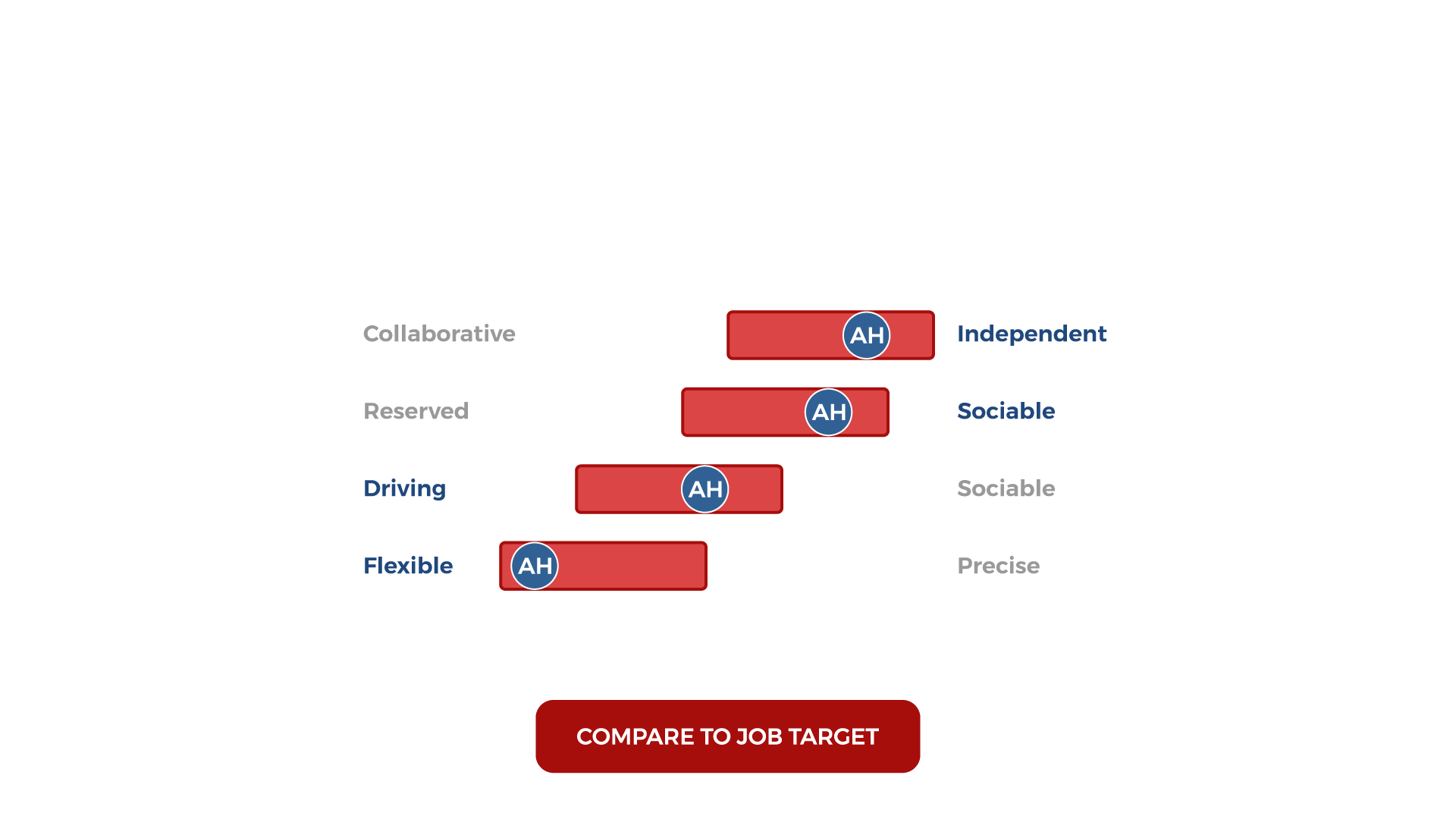 compare to job target